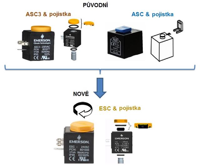 Přehled provedení ASC ESC